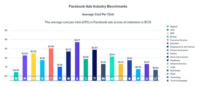 facebook industry benchmark cpc